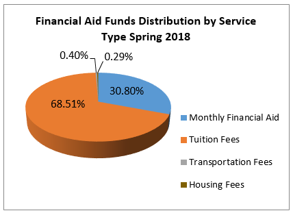 Financial Aid Funds Distribution by Service Type Spring 2015
